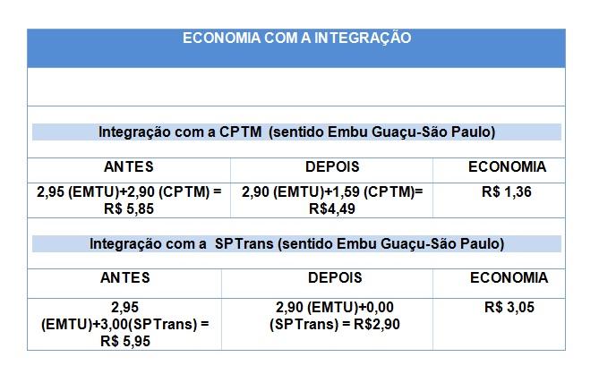 e56ac83ca5aa0 Na linha metropolitana será debitado do Cartão BOM o valor complementar de  R  1,59.
